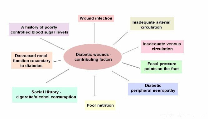 Diabetic_wounds_contributing_factors