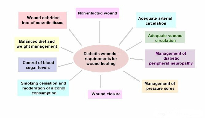 Diabetic_wounds_factors_in_healing